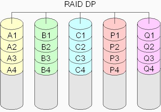 RAID DP - zasada działania RAID DP