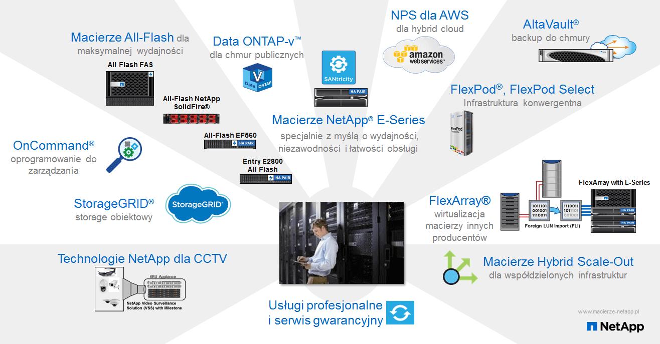 NetApp_storage_portfolio